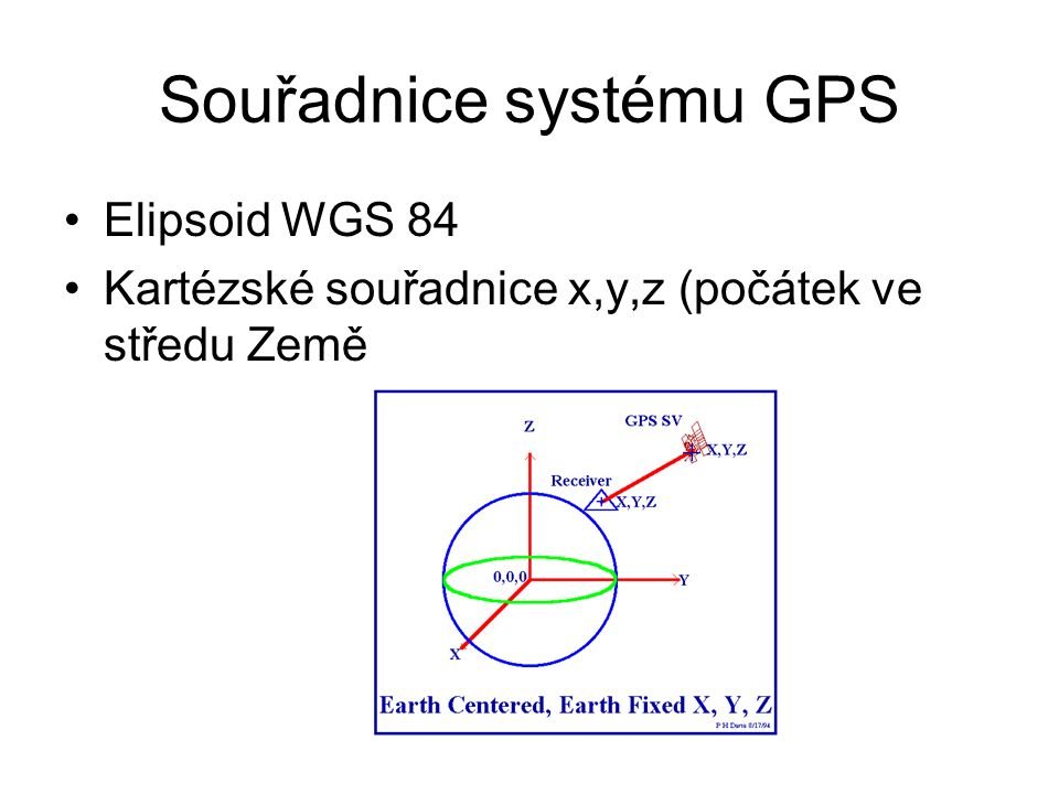 Souřadnice systému GPS
