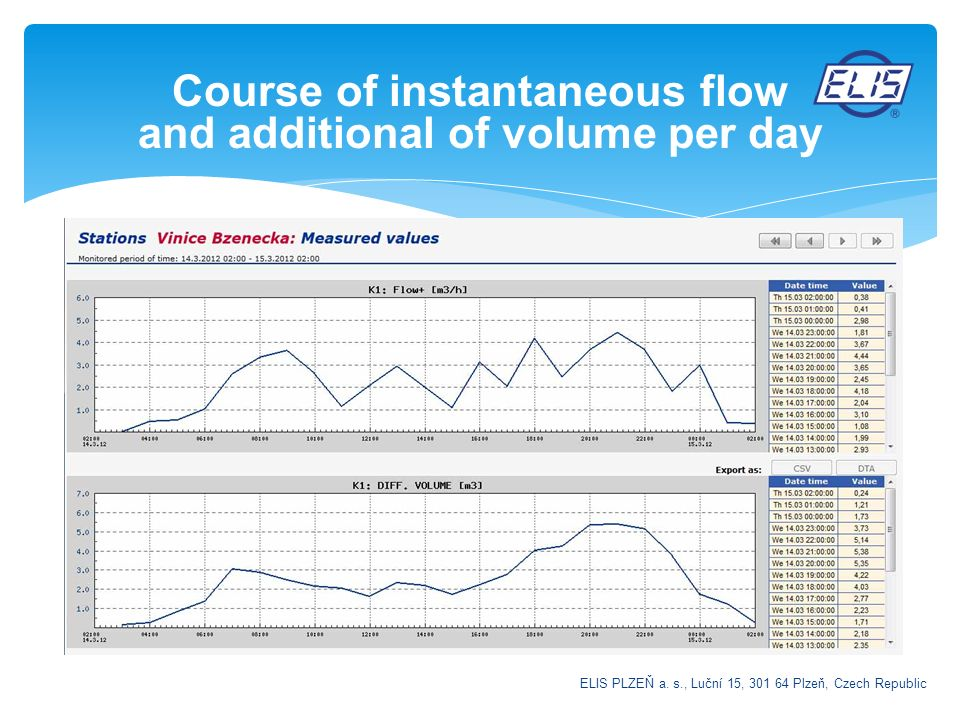 Course of instantaneous flow and additional of volume per day