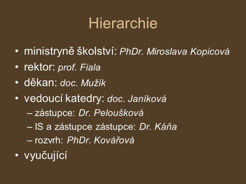 Hierarchie ministryně školství: PhDr. Miroslava Kopicová