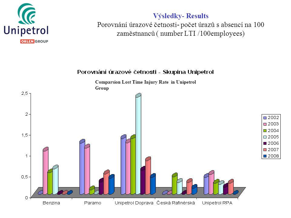 Výsledky- Results Porovnání úrazové četnosti- počet úrazů s absencí na 100 zaměstnanců ( number LTI /100employees)