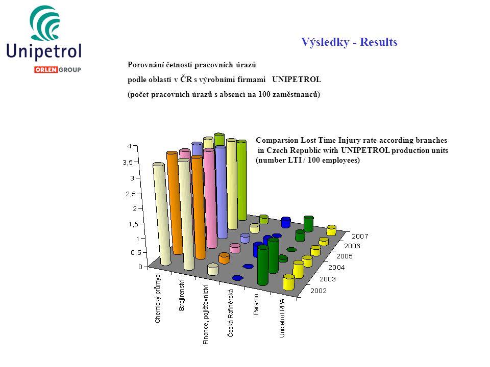 Výsledky - Results Porovnání četnosti pracovních úrazů