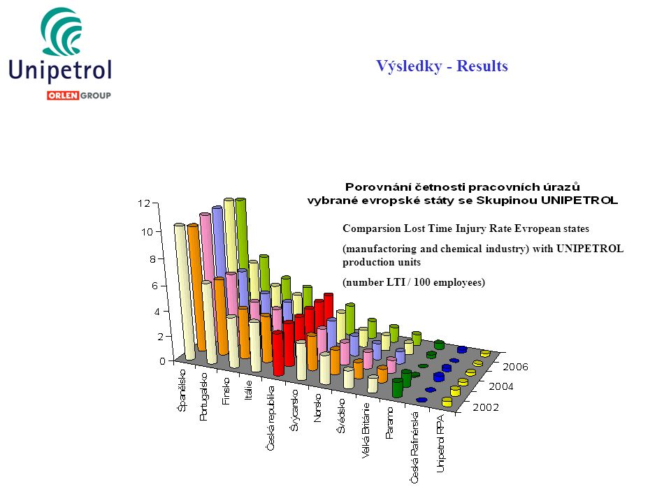 Výsledky - Results Comparsion Lost Time Injury Rate Evropean states