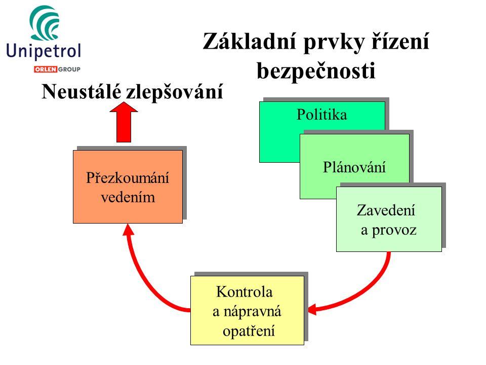 Základní prvky řízení bezpečnosti