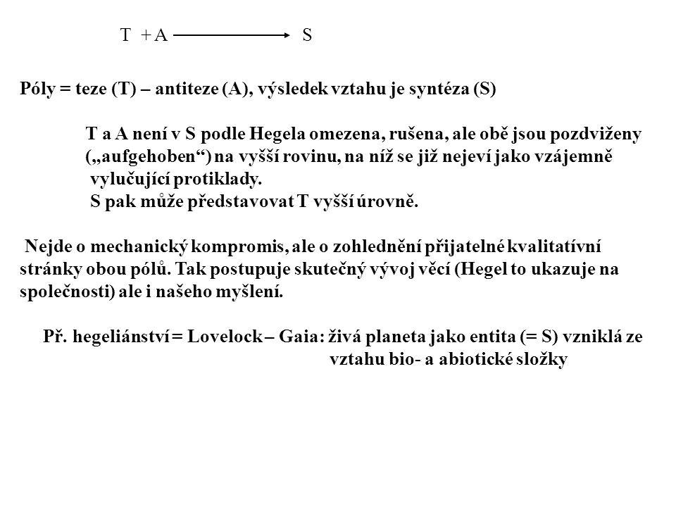 T + A S. Póly = teze (T) – antiteze (A), výsledek vztahu je syntéza (S) T a A není v S podle Hegela omezena, rušena, ale obě jsou pozdviženy.