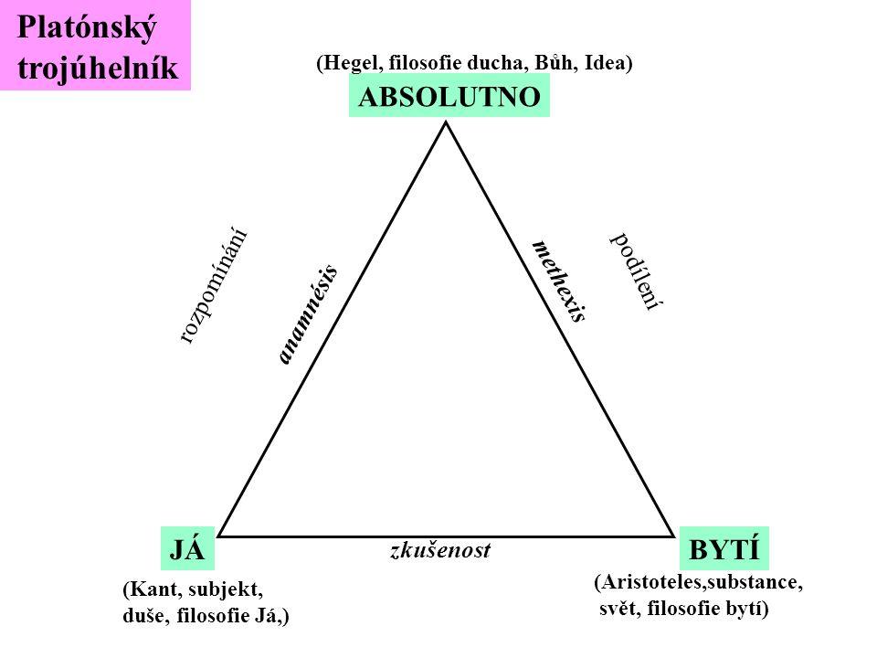 trojúhelník Platónský ABSOLUTNO JÁ BYTÍ podílení rozpomínání methexis