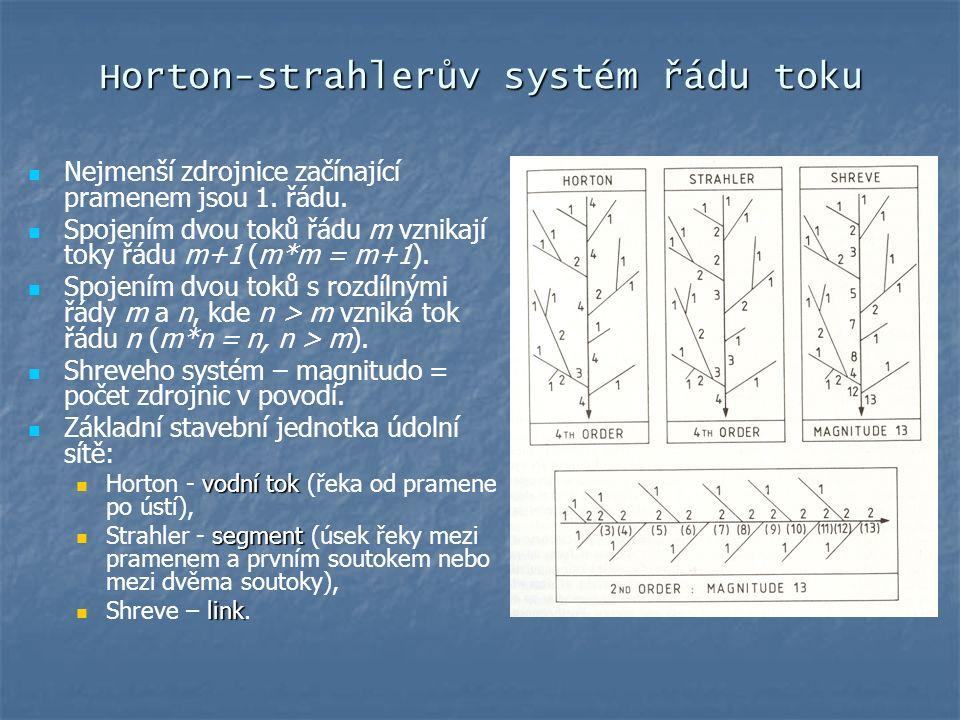 Horton-strahlerův systém řádu toku