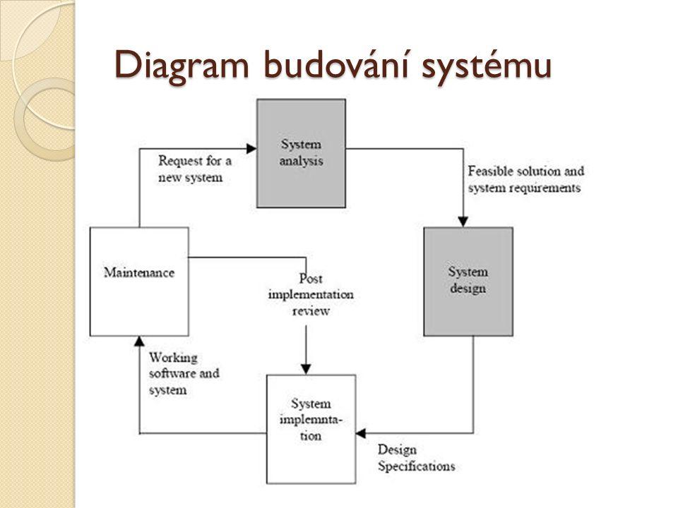 Diagram budování systému