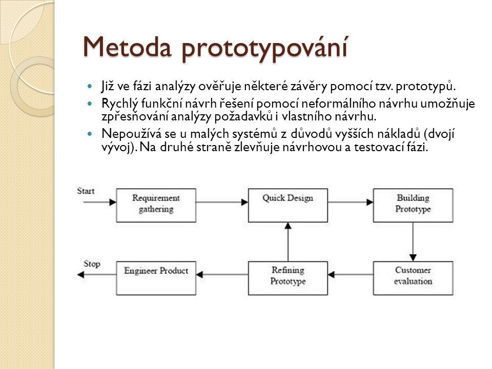 Metoda prototypování Již ve fázi analýzy ověřuje některé závěry pomocí tzv. prototypů.