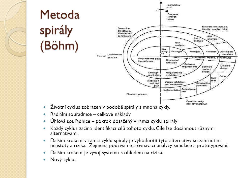 Metoda spirály (Böhm) Životní cyklus zobrazen v podobě spirály s mnoha cykly. Radiální souřadnice – celkové náklady.