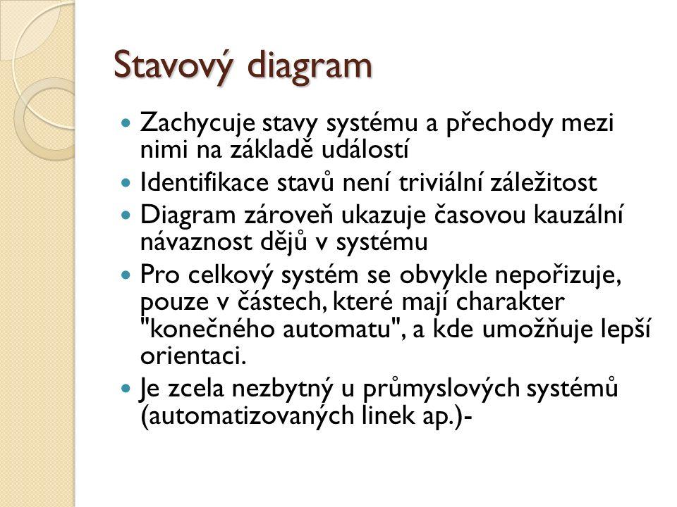 Stavový diagram Zachycuje stavy systému a přechody mezi nimi na základě událostí. Identifikace stavů není triviální záležitost.
