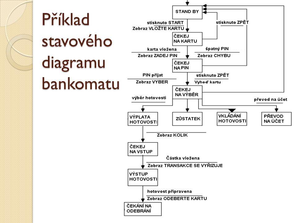 Příklad stavového diagramu bankomatu