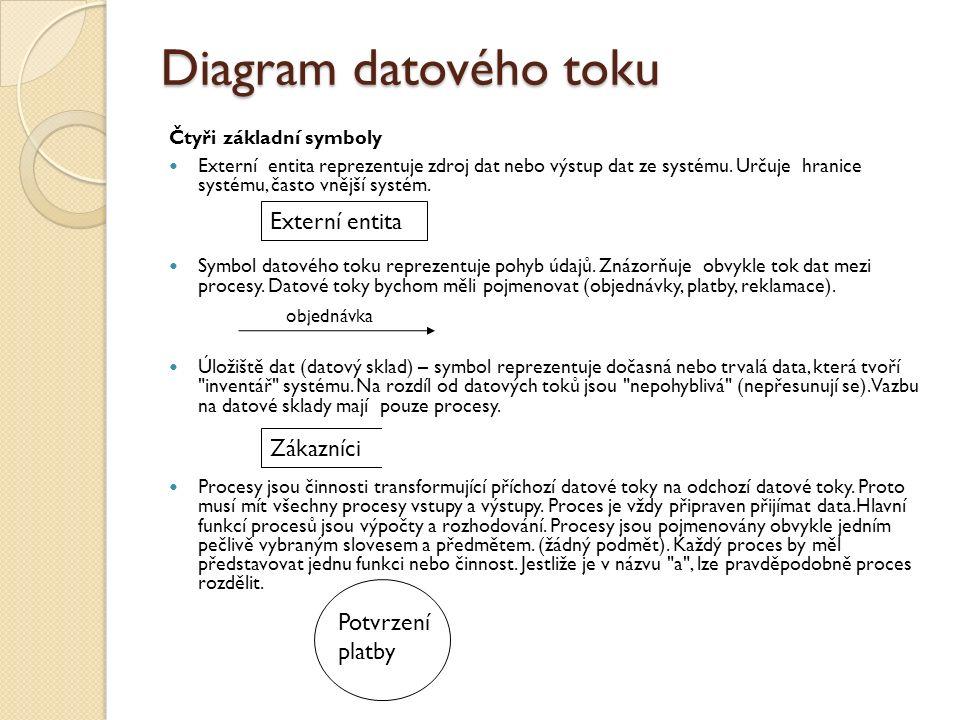 Diagram datového toku Externí entita Zákazníci Potvrzení platby