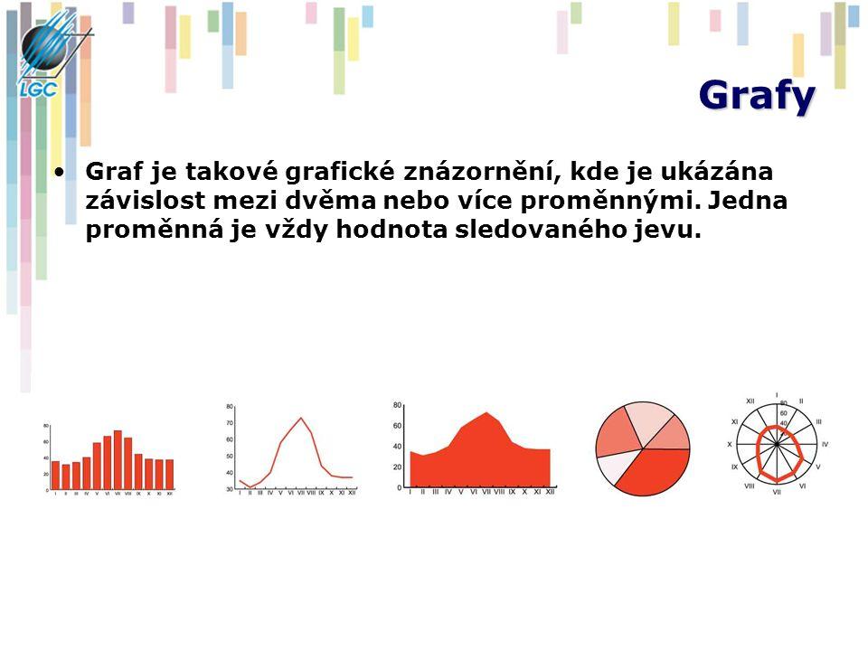 Grafy Graf je takové grafické znázornění, kde je ukázána závislost mezi dvěma nebo více proměnnými.