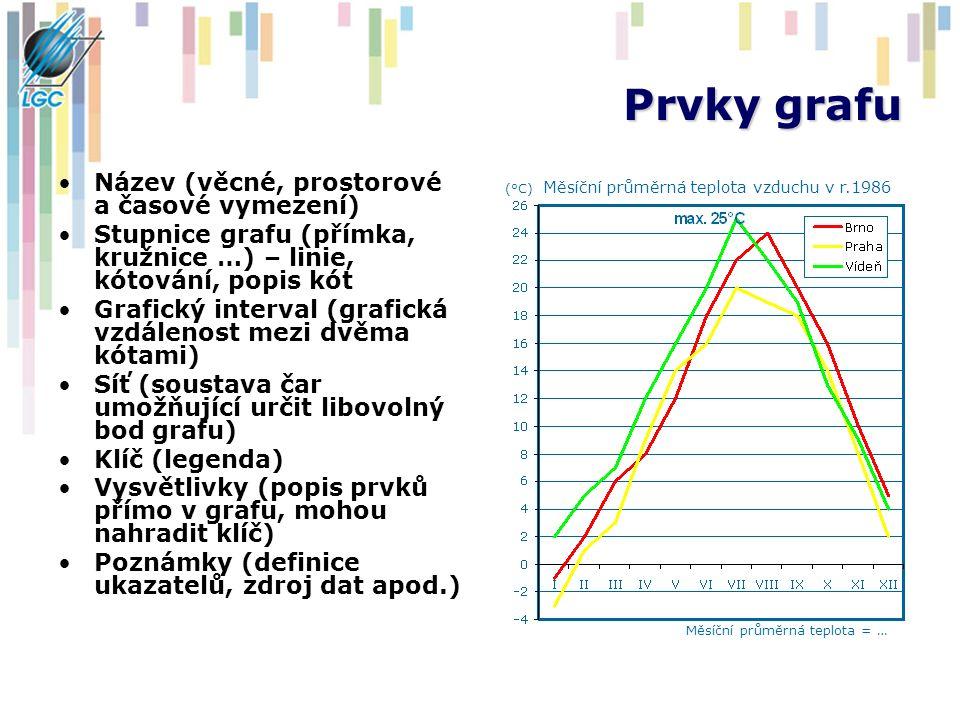 Prvky grafu Název (věcné, prostorové a časové vymezení)