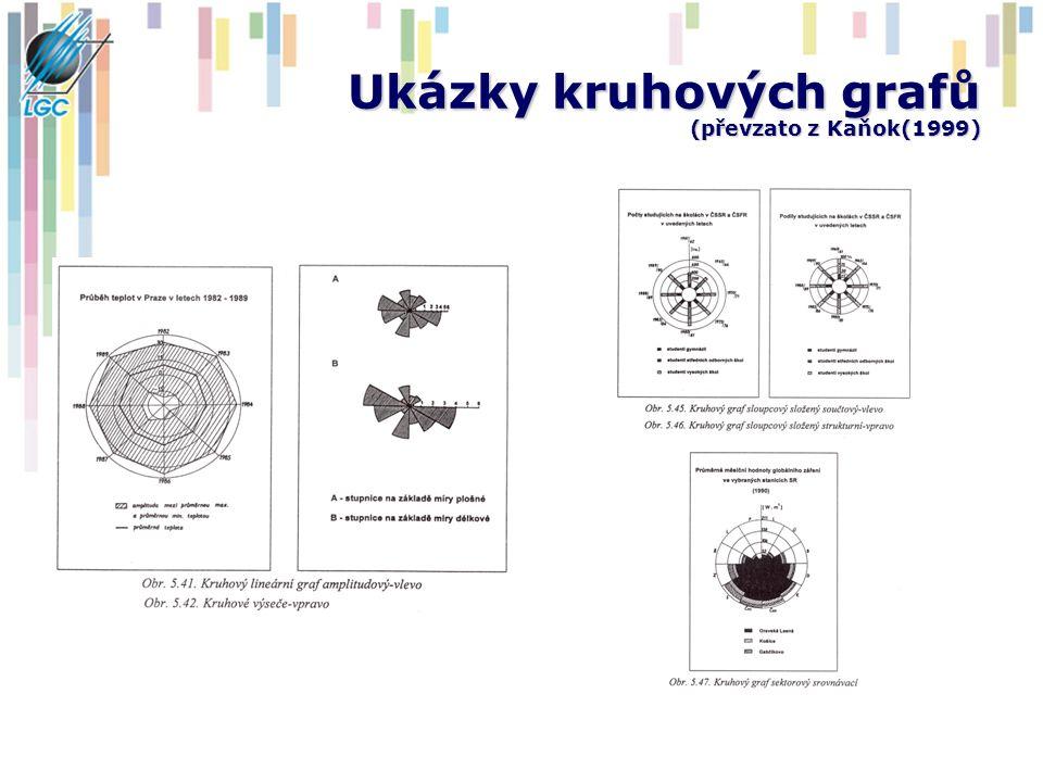 Ukázky kruhových grafů (převzato z Kaňok(1999)