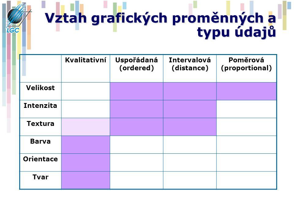 Vztah grafických proměnných a typu údajů