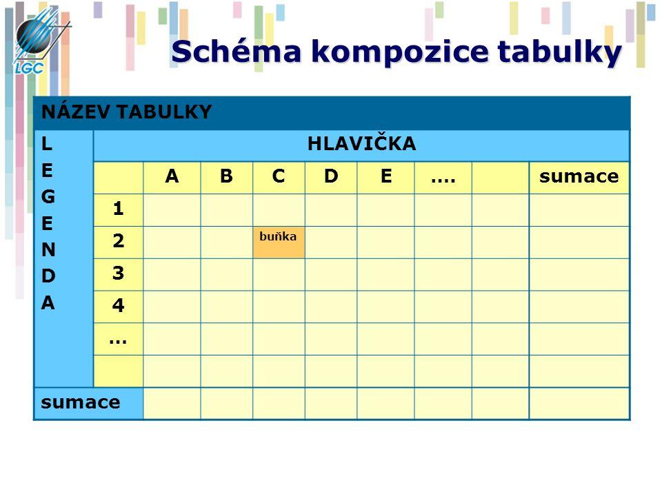 Schéma kompozice tabulky
