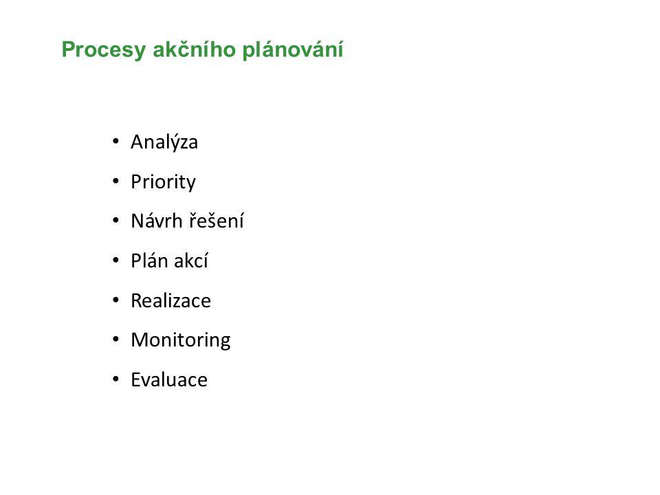 Procesy akčního plánování
