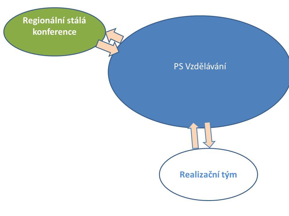 Regionální stálá konference