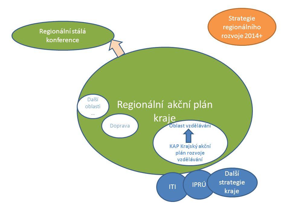 KAP Krajský akční plán rozvoje vzdělávání