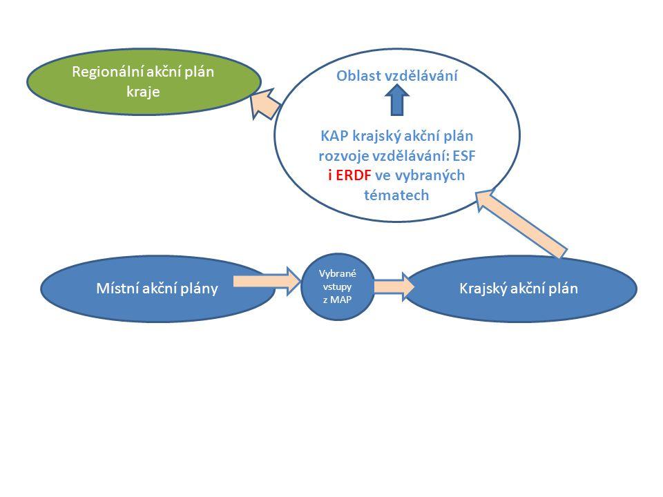 Regionální akční plán kraje