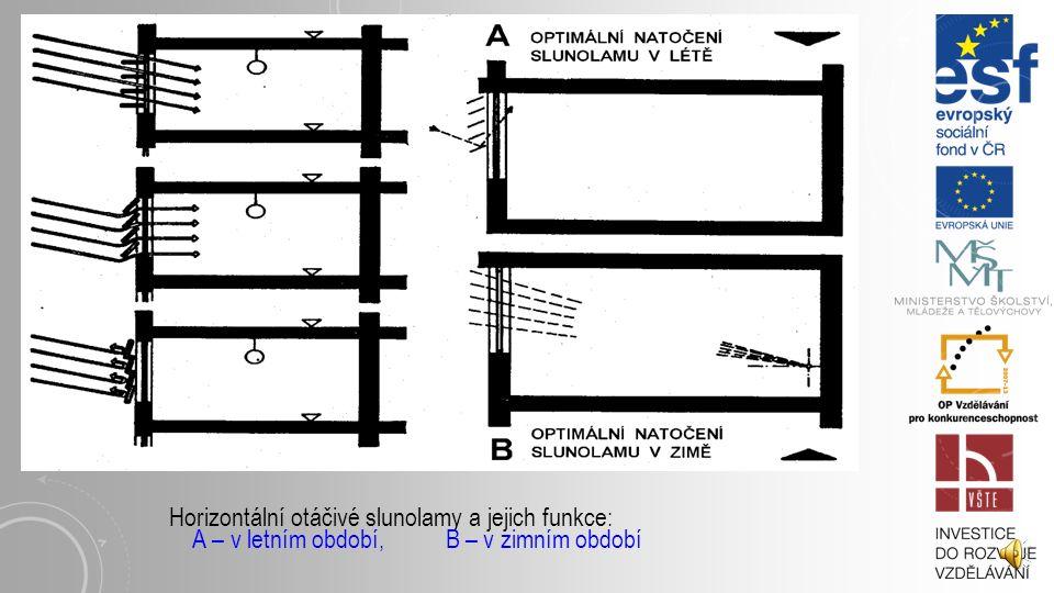 Horizontální otáčivé slunolamy a jejich funkce: