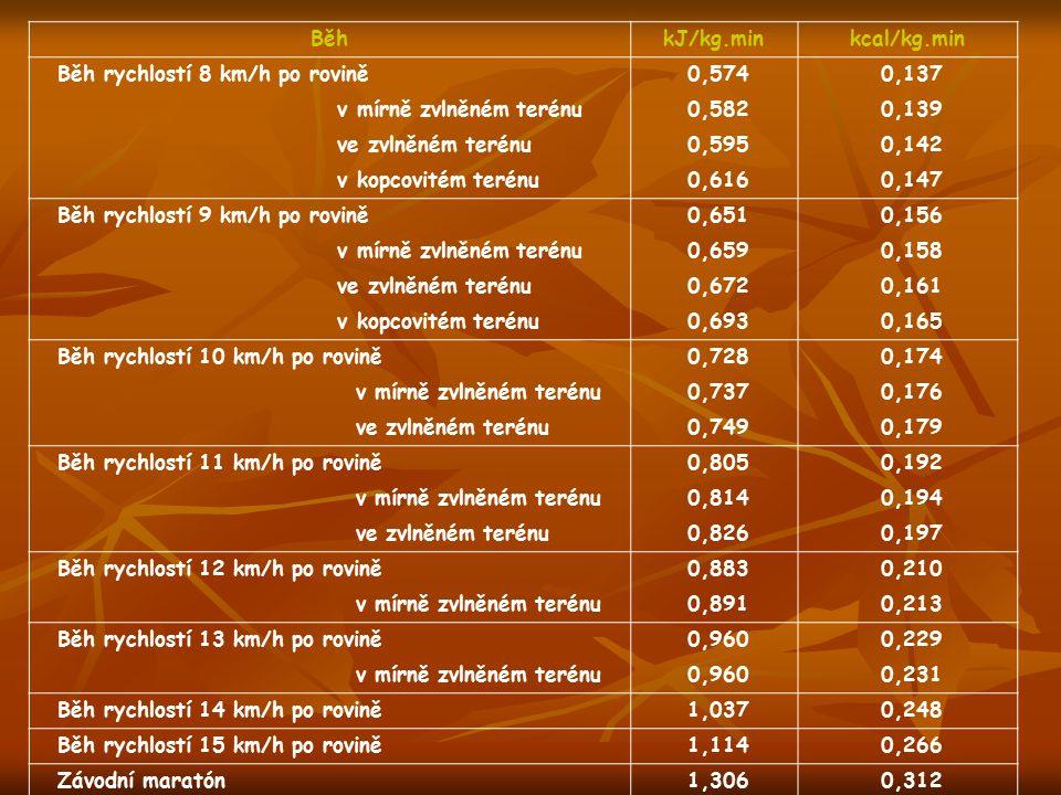 Běh kJ/kg.min. kcal/kg.min. Běh rychlostí 8 km/h po rovině 0,574. 0,137. v mírně zvlněném terénu