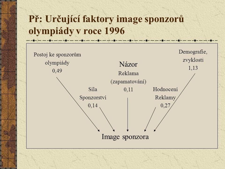 Př: Určující faktory image sponzorů olympiády v roce 1996