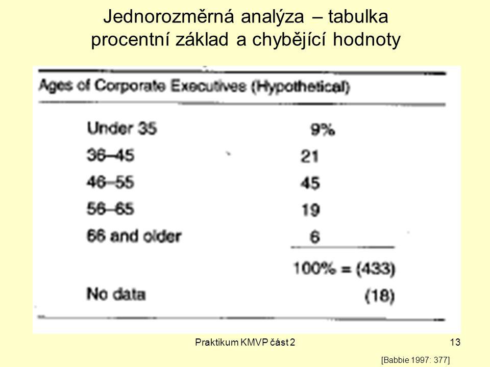 Jednorozměrná analýza – tabulka procentní základ a chybějící hodnoty