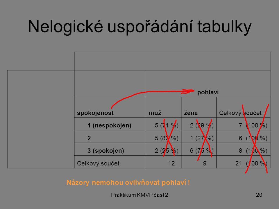 Nelogické uspořádání tabulky
