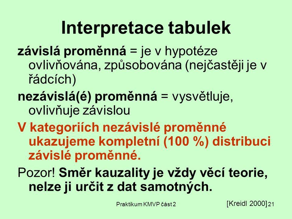 Interpretace tabulek závislá proměnná = je v hypotéze ovlivňována, způsobována (nejčastěji je v řádcích)