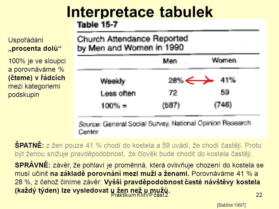 """Interpretace tabulek Uspořádání """"procenta dolů"""