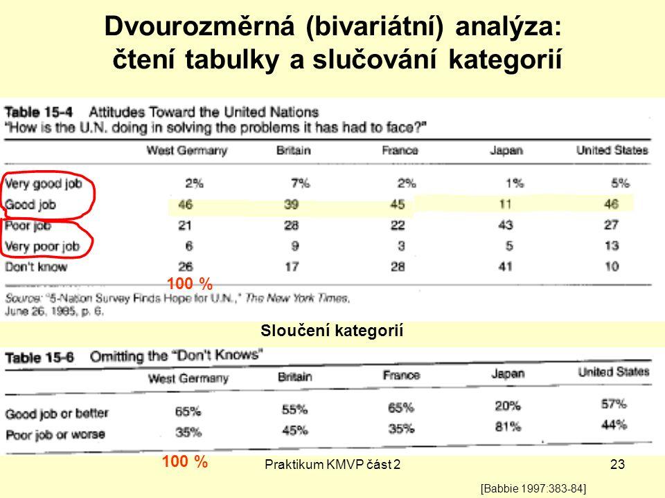 Dvourozměrná (bivariátní) analýza: čtení tabulky a slučování kategorií