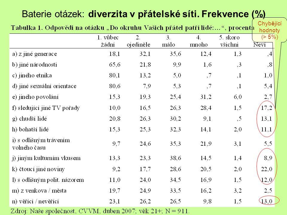 Baterie otázek: diverzita v přátelské síti. Frekvence (%)