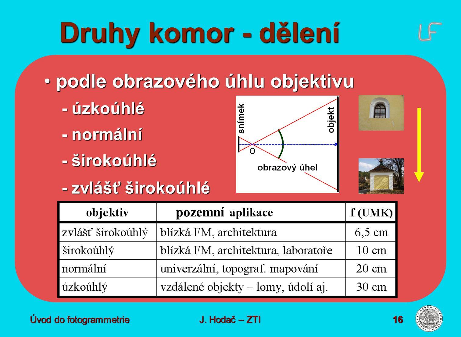 Druhy komor - dělení podle obrazového úhlu objektivu - úzkoúhlé