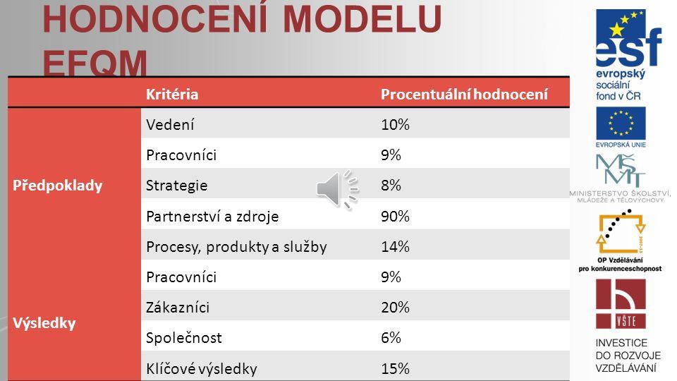 Hodnocení modelu EFQM Kritéria Procentuální hodnocení Předpoklady