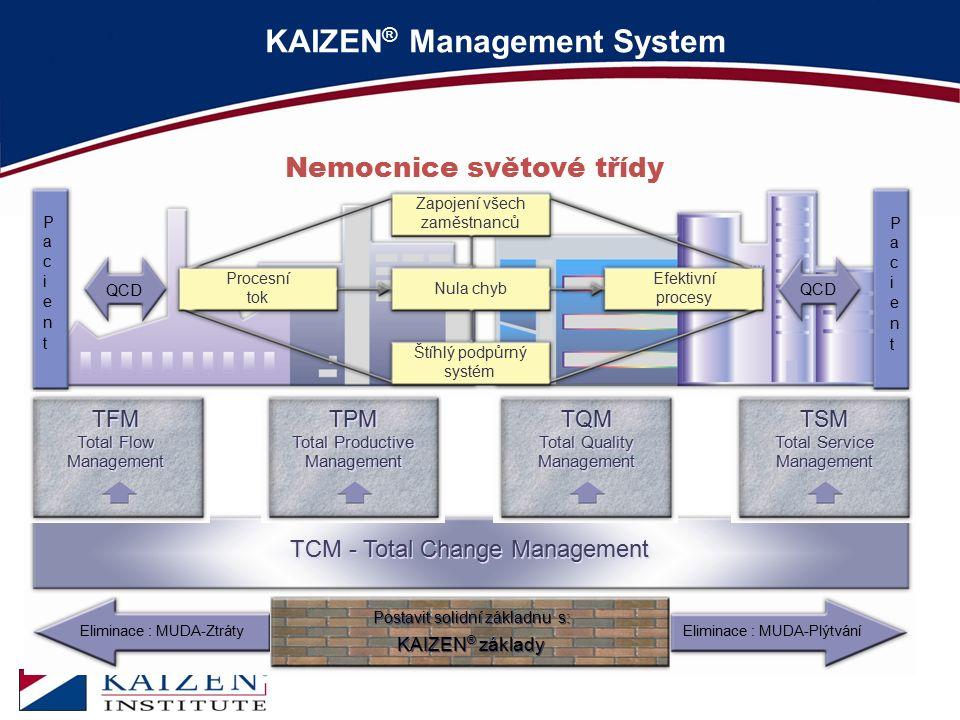 KAIZEN® Management System