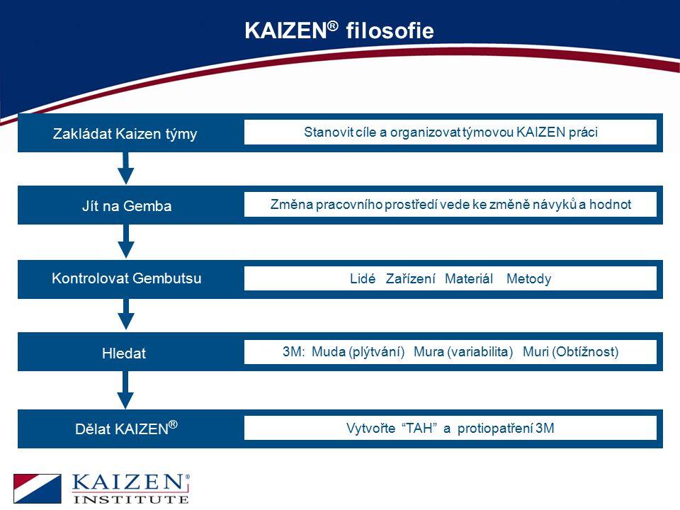 KAIZEN® filosofie Zakládat Kaizen týmy Jít na Gemba