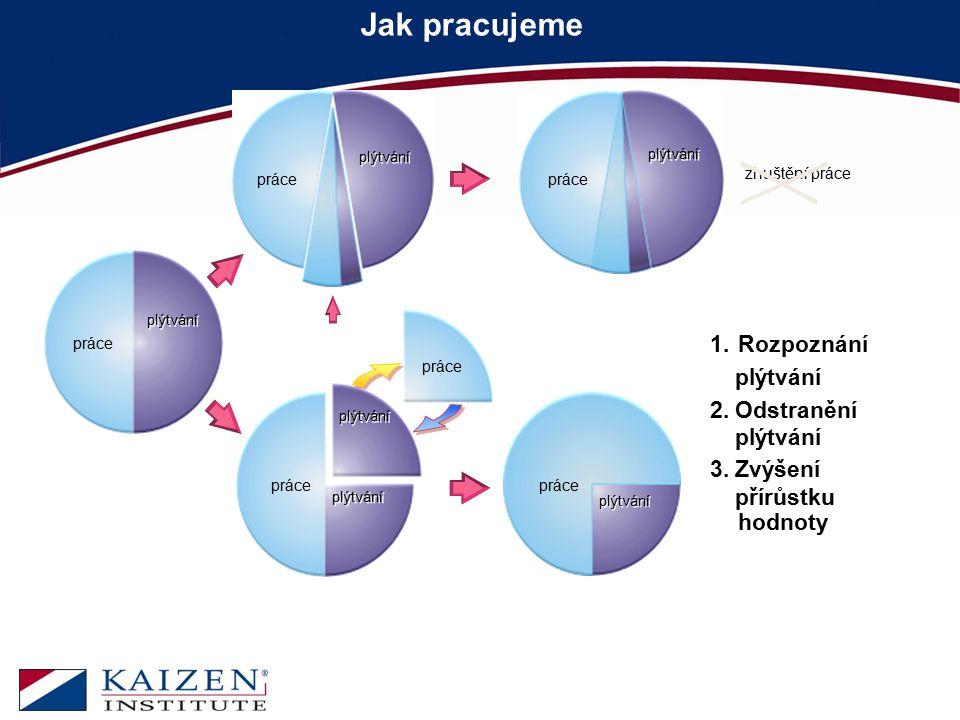 Jak pracujeme Rozpoznání plýtvání 2. Odstranění 3. Zvýšení