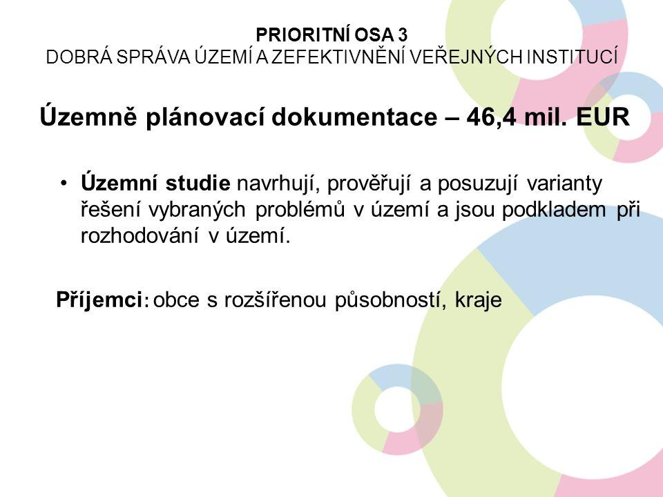 Územně plánovací dokumentace – 46,4 mil. EUR