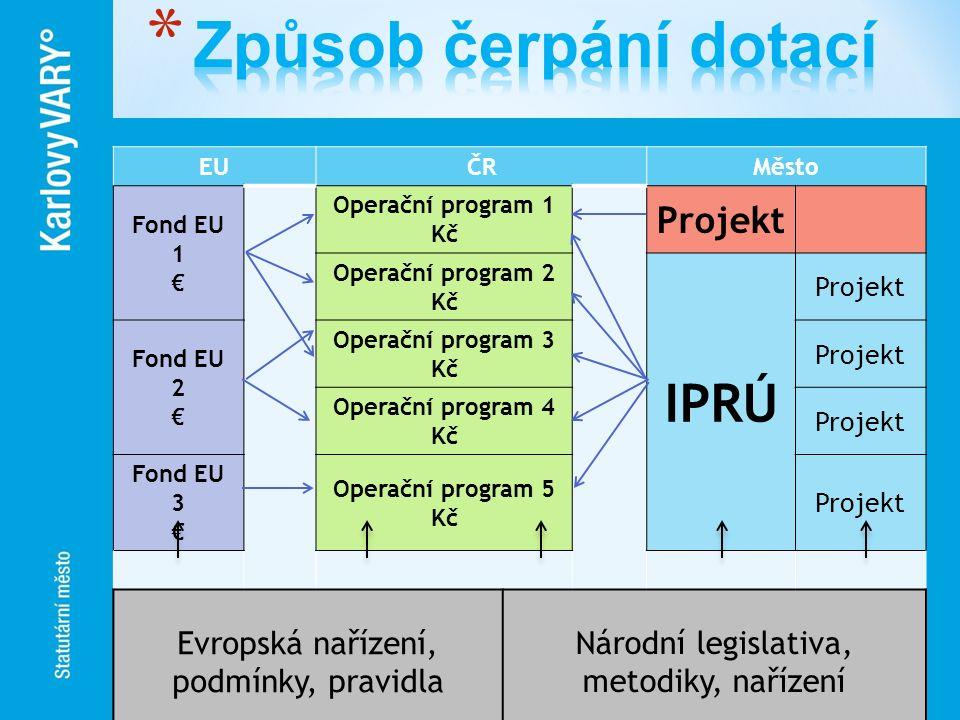 Způsob čerpání dotací IPRÚ Projekt