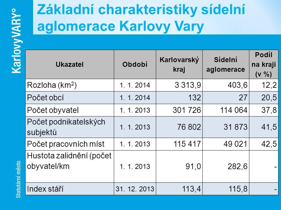 Základní charakteristiky sídelní aglomerace Karlovy Vary