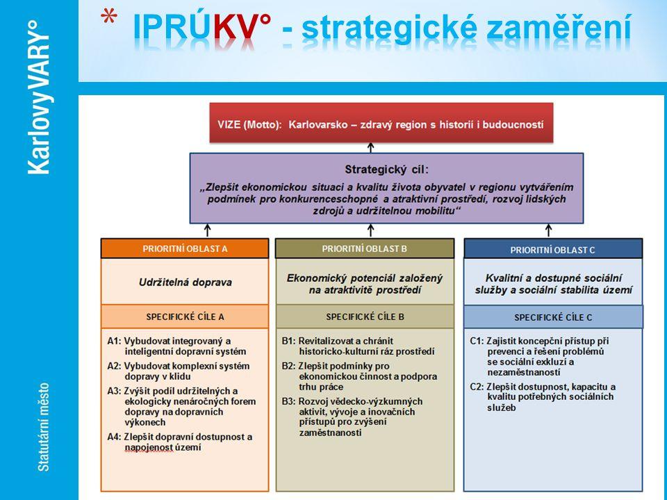 IPRÚKV° - strategické zaměření