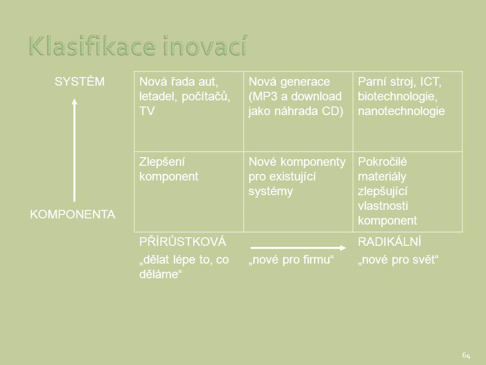 Klasifikace inovací SYSTÉM Nová řada aut, letadel, počítačů, TV