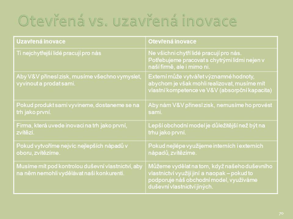 Otevřená vs. uzavřená inovace