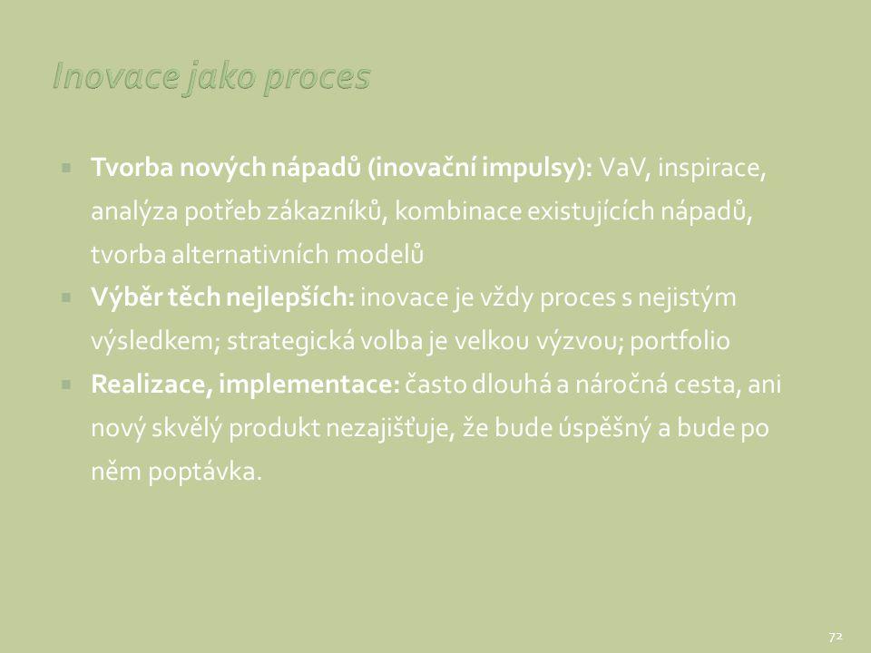 Inovace jako proces