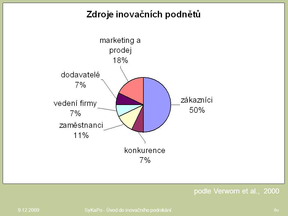 MSP, Německo podle Verworn et al., 2000 9.12.2009