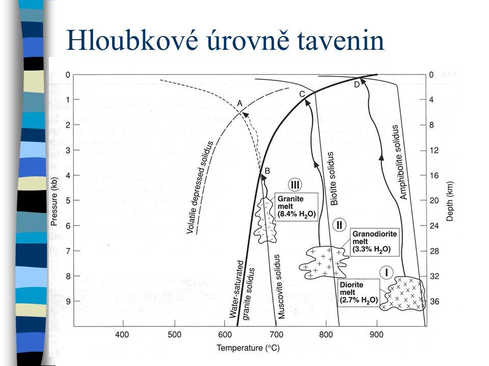 Hloubkové úrovně tavenin