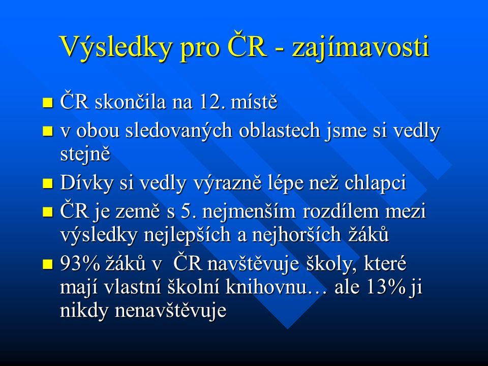 Výsledky pro ČR - zajímavosti
