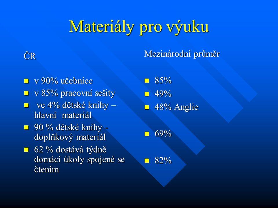 Materiály pro výuku Mezinárodní průměr ČR 85% v 90% učebnice 49%